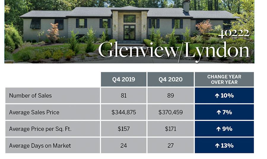 Glenview-Lyndon